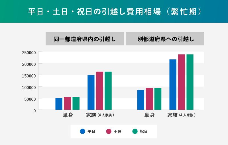 繁忙期の平日・土日・祝日別の引越し費用相場の表